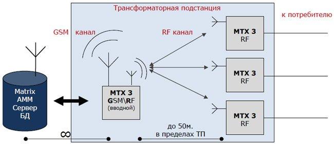 Пример использования Мастер счетчика в роли беспроводной Микро АСКУЭ в пределах ТП