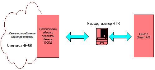 Структурное положение маршрутизатора в Smart IMS