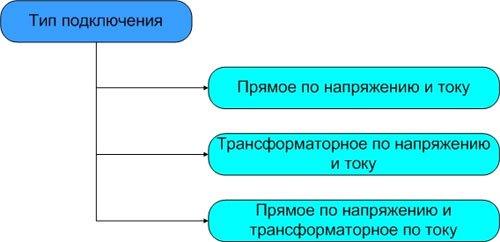 тип подключения к цепям генератора и нагрузки