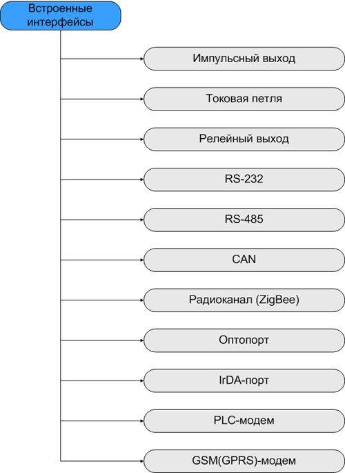 интерфейс для приема-передачи данных